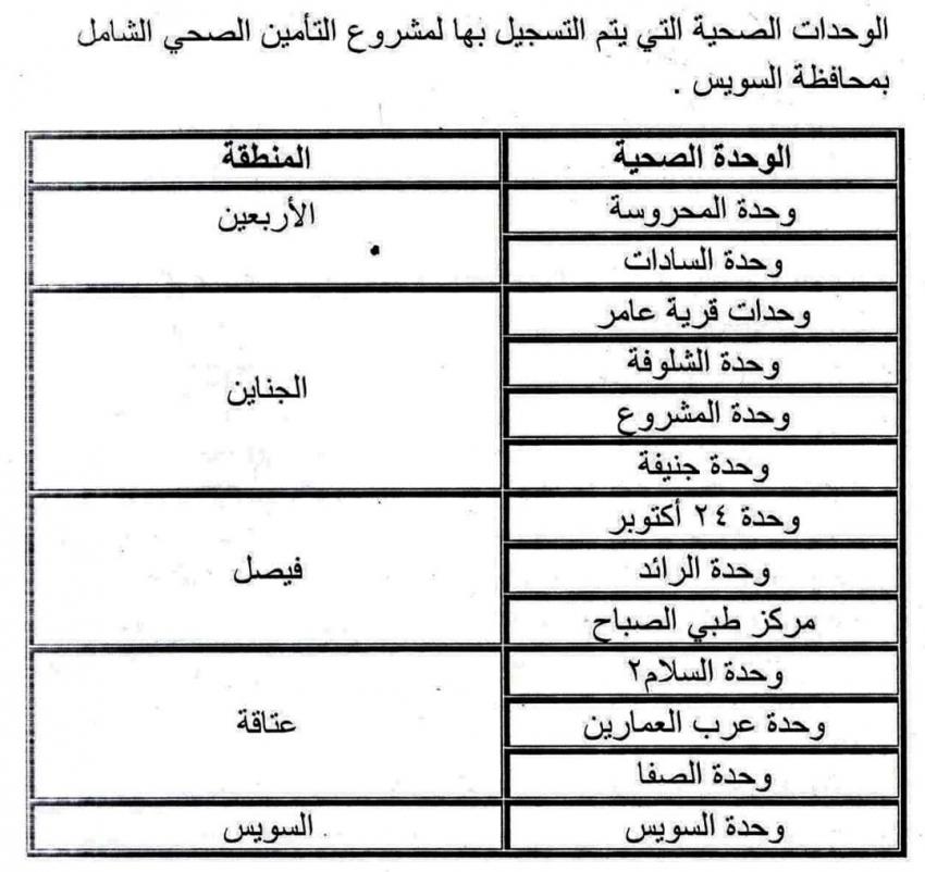 13 وحدة صحية  للتسجيل في منظومة التأمين الصحي الشامل بمحافظة السويس