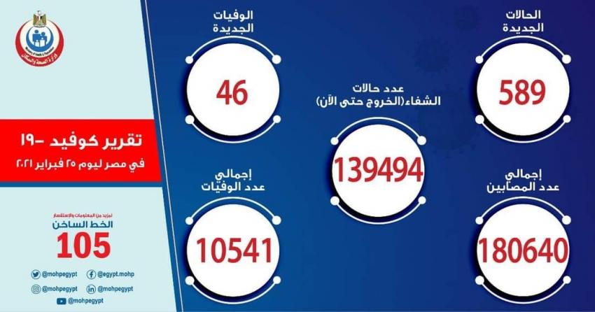 الصحة: تسجيل 589 حالة إيجابية جديدة بفيروس كورونا ..و 46 حالة وفاة