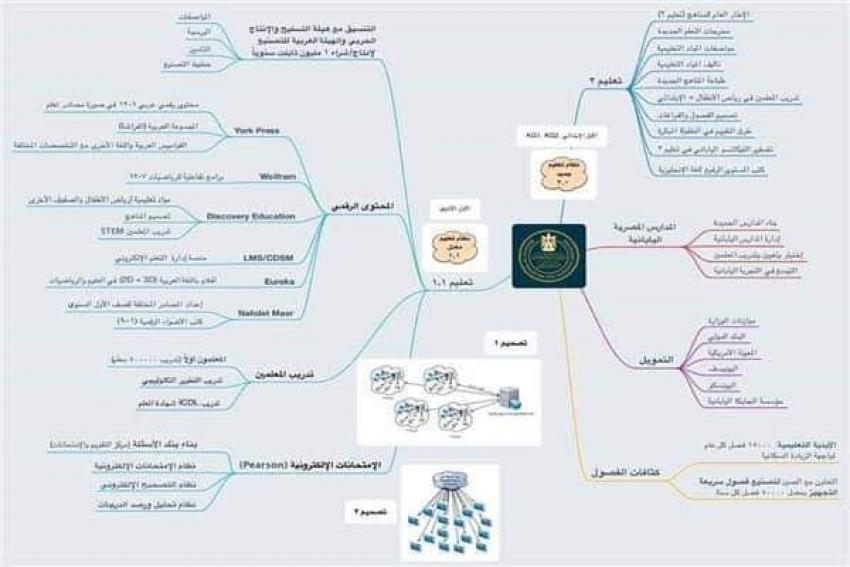 «طارق شوقي» ينشر تفاصيل مشروع «بناء نظام تعليم مصري جديد»