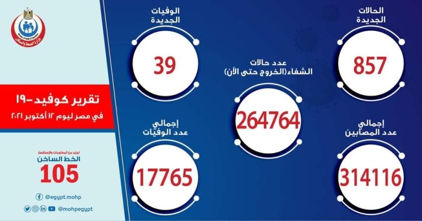 الصحة: تسجيل 857 حالة إيجابية جديدة بفيروس كورونا .. و 39 حالة وفاة