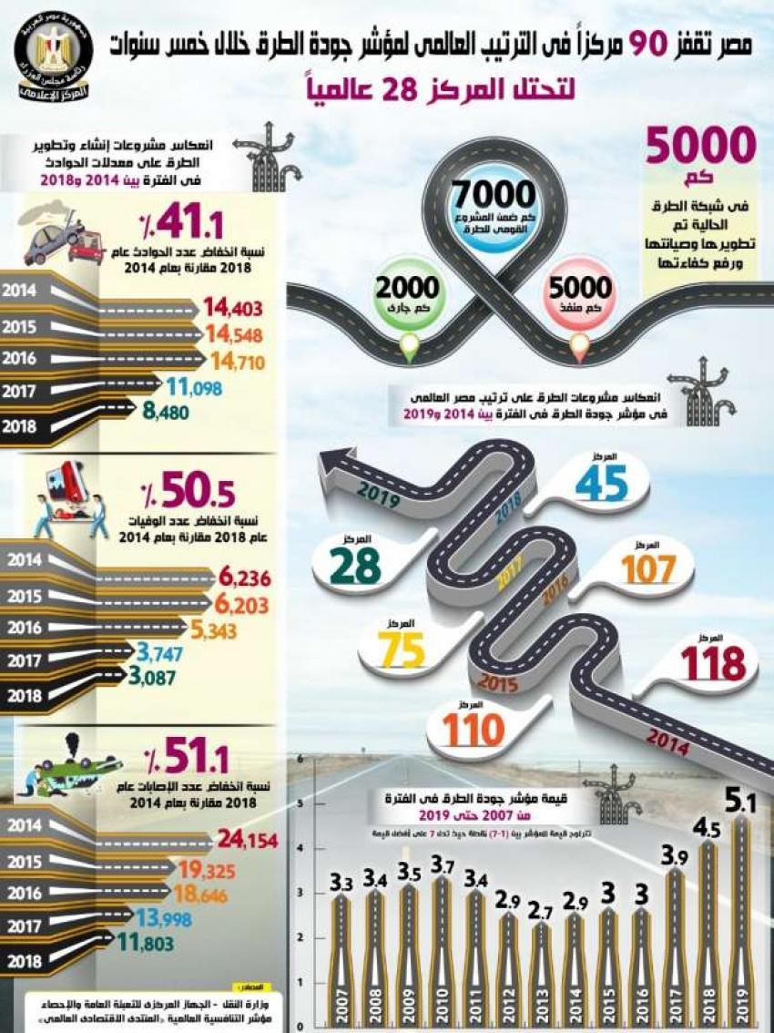 مصر تقفز 90 مركزا في مؤشر جودة الطرق وتحتل المركز 28 عالميا