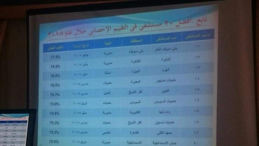 صحة السويس :-مستشفى حميات السويس من افضل ٢٠ مستشفى على مستوى الجمهورية